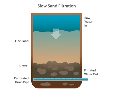 This method should be used to filter water that is reasonably clear. If the water has a lot of rough dirt, then the sand filter can get too clogged up.